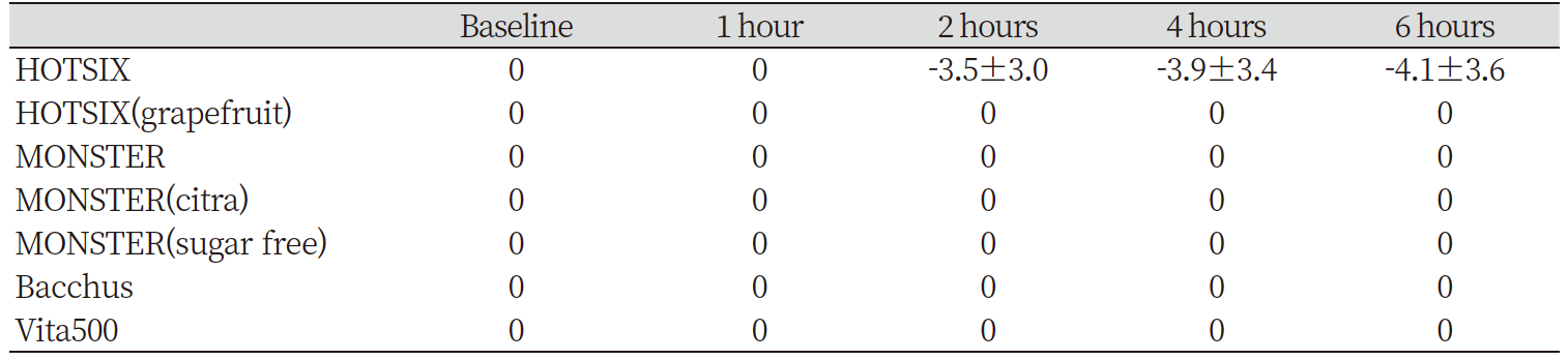 http://dam.zipot.com:8080/sites/KJCDH/images/N0960080203_image/Table_kjcdh_08_02_03_T3.png