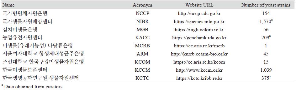 http://dam.zipot.com:8080/sites/KJOM/images/N0320490206_image/Table_KJOM_49_02_06_T3.png
