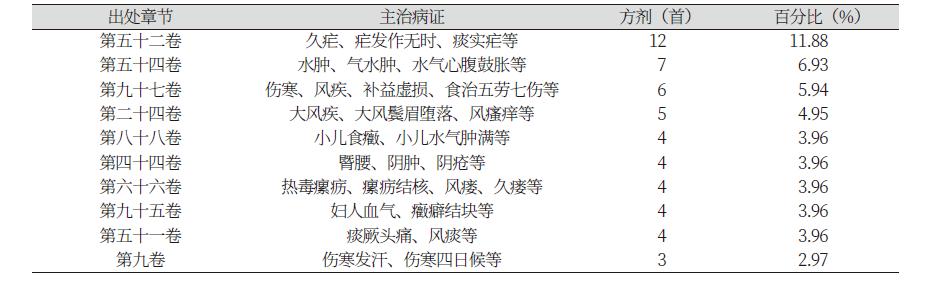 http://dam.zipot.com:8080/sites/jnh/images/N0300050105_image/Table_jnh_05_05_T3.png