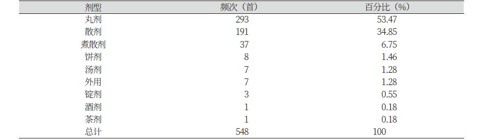 http://dam.zipot.com:8080/sites/jnh/images/N0300050105_image/Table_jnh_05_05_T7.png