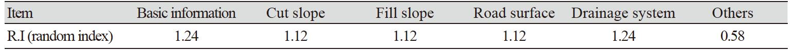 http://dam.zipot.com:8080/sites/kjoas/images/N0030470403_image/Table_KJOAS_47_04_03_T5.png