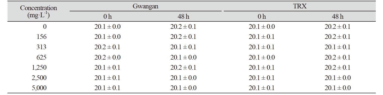 http://dam.zipot.com:8080/sites/kjoas/images/N0030470408_image/Table_KJOAS_47_04_08_T3.png